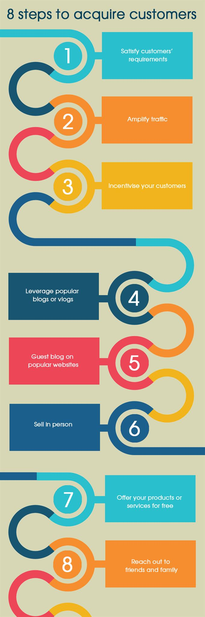 Eight Steps to Acquire Customers for Next to Nothing- Infographic
