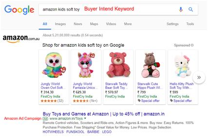 Buyer Intend Keywords