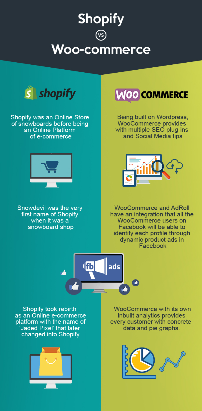 Shopify Vs WooCommerce – Which Ecommerce Platform Is Best For You?
