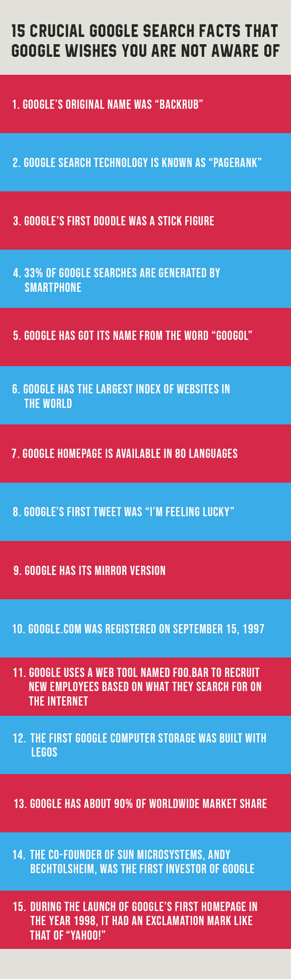 15 crucial google search facts info