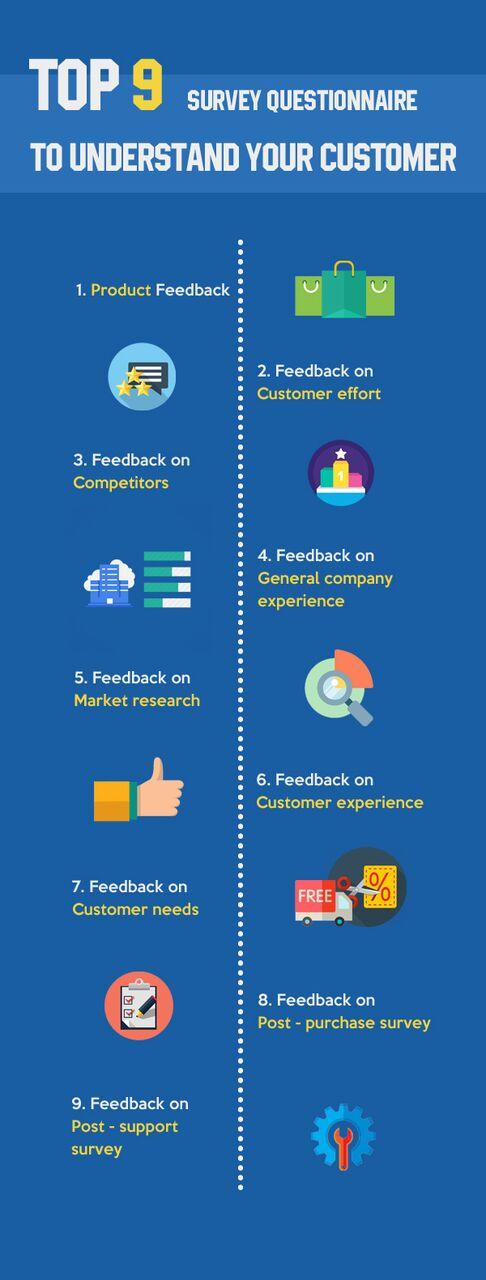 Understanding your customer through surveys