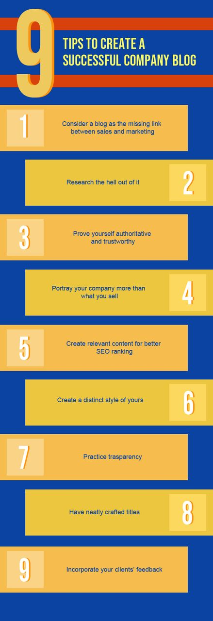 Successful Company Blog creation Infographic