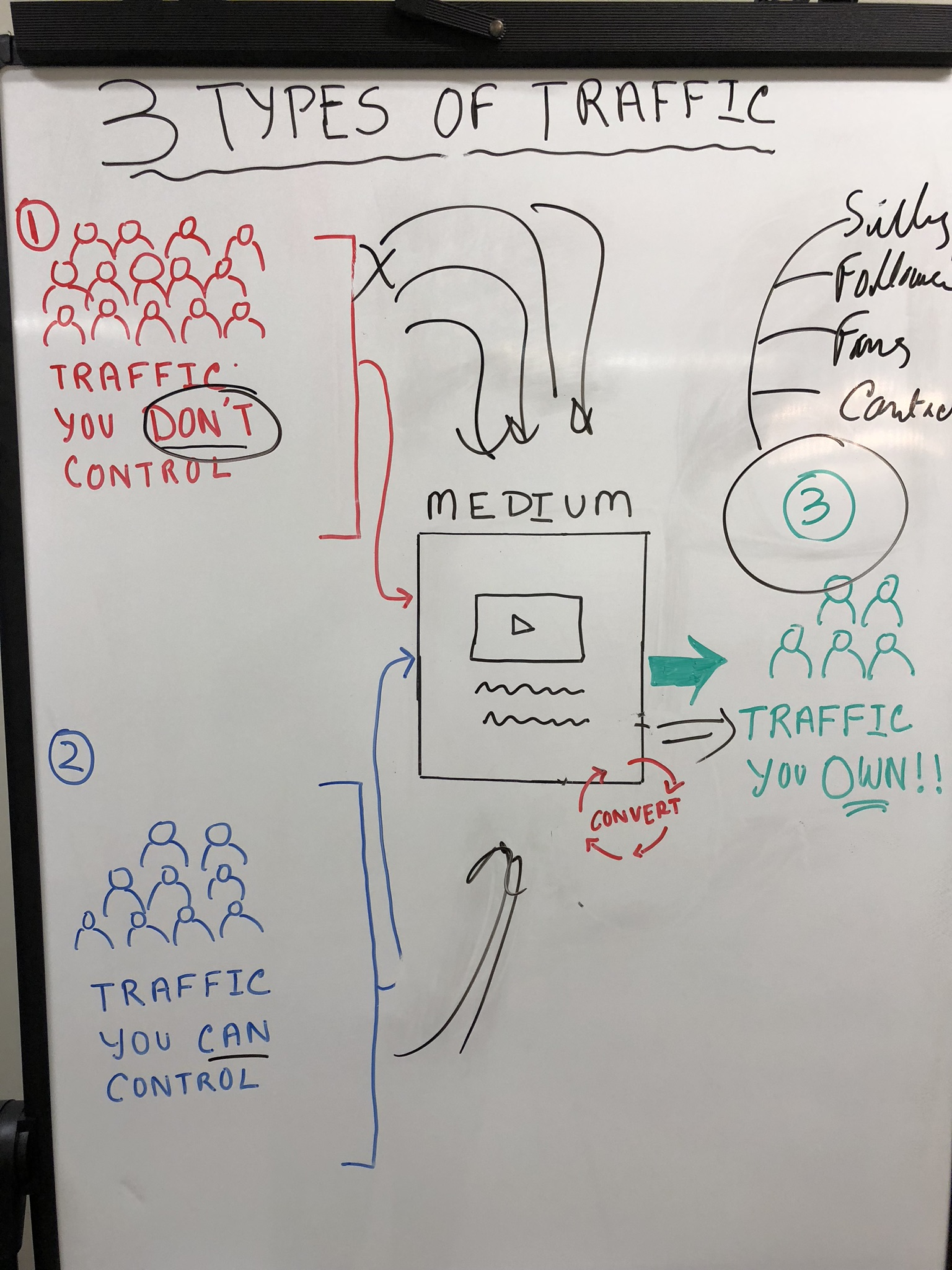 Whiteboard for traffic types